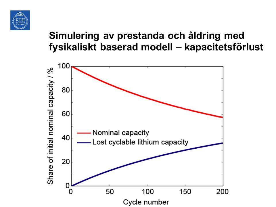Simulering av prestanda och åldring med fysikaliskt baserad modell – kapacitetsförlust