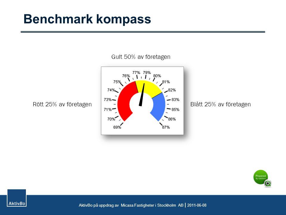 Benchmark kompass AktivBo på uppdrag av Micasa Fastigheter i Stockholm AB  2011-06-08 Rött 25% av företagen Gult 50% av företagen Blått 25% av företagen