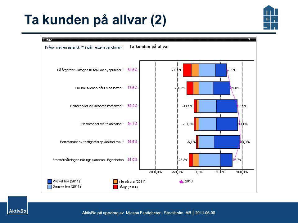 Ta kunden på allvar (2) AktivBo på uppdrag av Micasa Fastigheter i Stockholm AB  2011-06-08