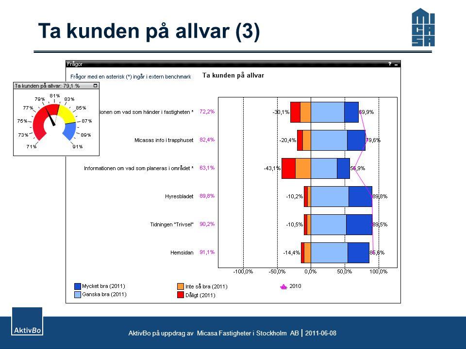Ta kunden på allvar (3) AktivBo på uppdrag av Micasa Fastigheter i Stockholm AB  2011-06-08