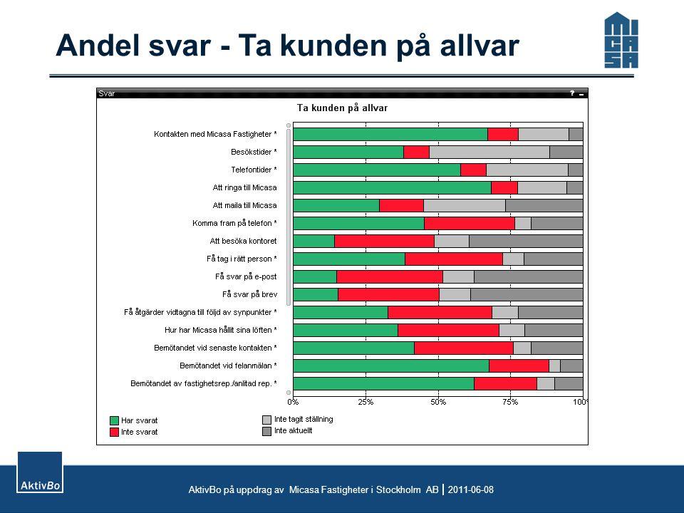 Andel svar - Ta kunden på allvar AktivBo på uppdrag av Micasa Fastigheter i Stockholm AB  2011-06-08