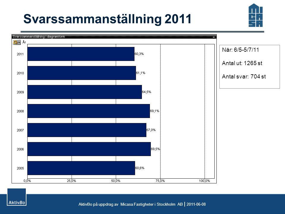 Svarssammanställning 2011 När: 6/5-5/7/11 Antal ut: 1265 st Antal svar:704 st AktivBo på uppdrag av Micasa Fastigheter i Stockholm AB  2011-06-08