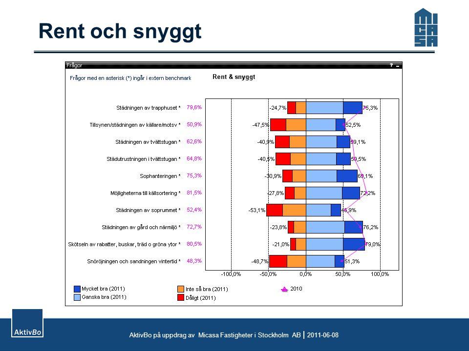 Rent och snyggt AktivBo på uppdrag av Micasa Fastigheter i Stockholm AB  2011-06-08