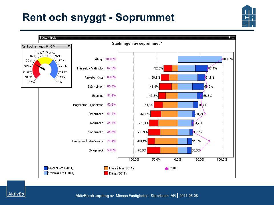 Rent och snyggt - Soprummet AktivBo på uppdrag av Micasa Fastigheter i Stockholm AB  2011-06-08