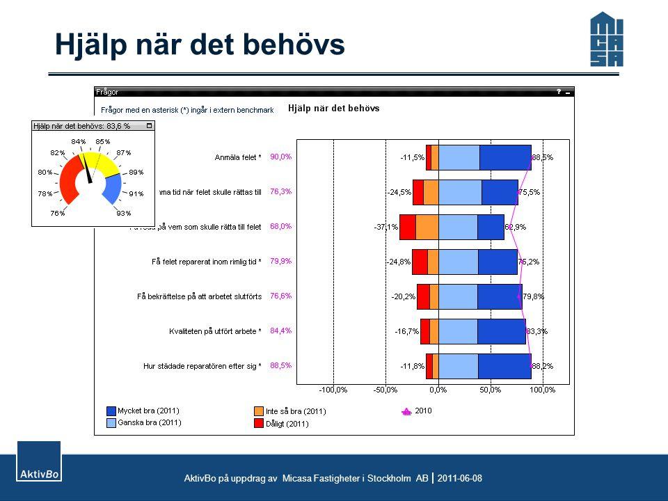 Hjälp när det behövs AktivBo på uppdrag av Micasa Fastigheter i Stockholm AB  2011-06-08