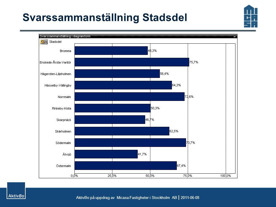 Svarssammanställning Stadsdel AktivBo på uppdrag av Micasa Fastigheter i Stockholm AB  2011-06-08
