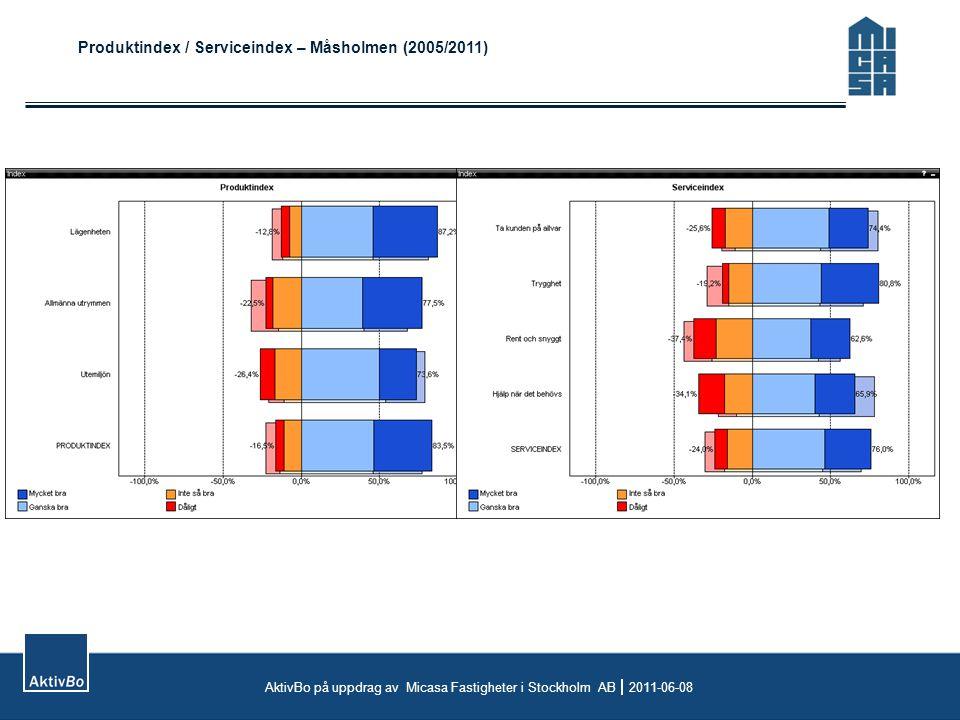 Produktindex / Serviceindex – Måsholmen (2005/2011) AktivBo på uppdrag av Micasa Fastigheter i Stockholm AB  2011-06-08