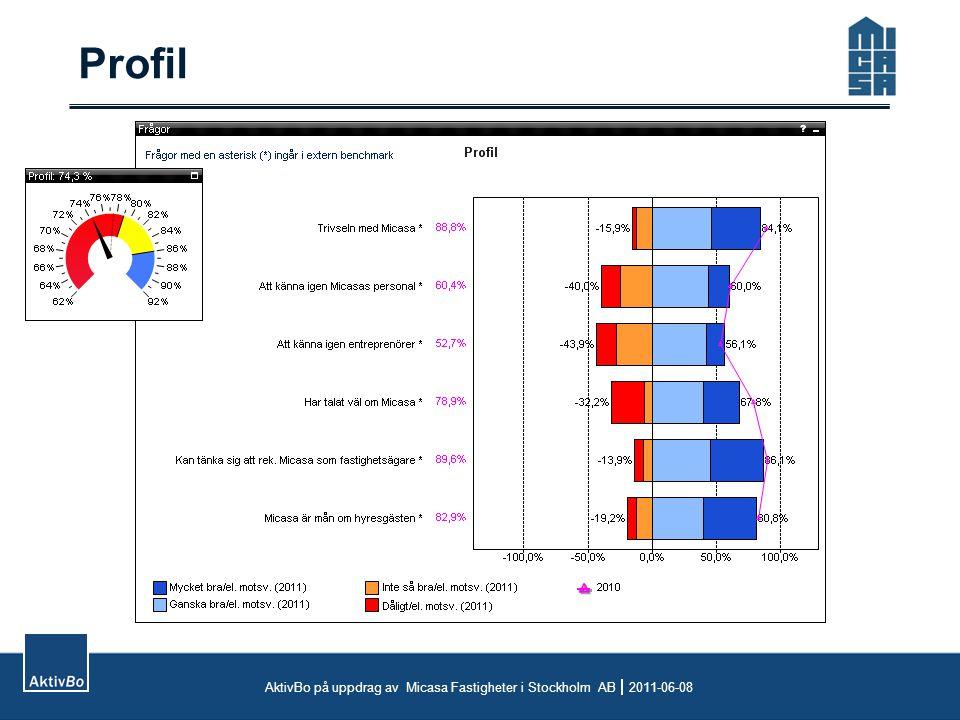 Profil AktivBo på uppdrag av Micasa Fastigheter i Stockholm AB  2011-06-08