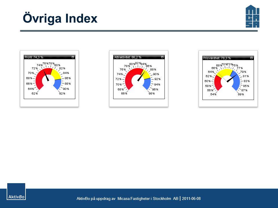 Övriga Index AktivBo på uppdrag av Micasa Fastigheter i Stockholm AB  2011-06-08