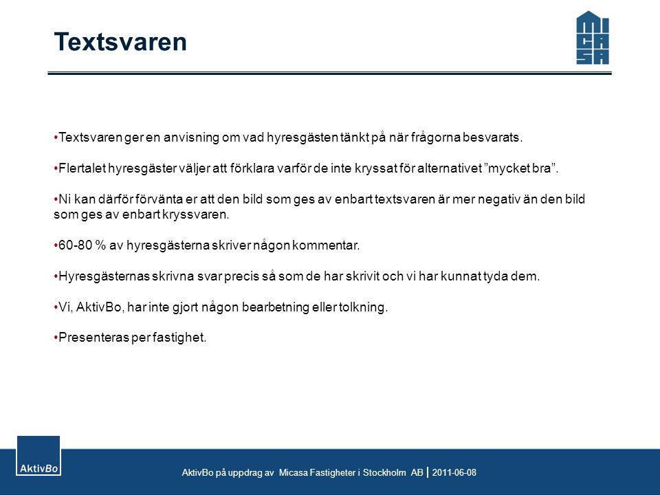 Textsvaren AktivBo på uppdrag av Micasa Fastigheter i Stockholm AB  2011-06-08 Textsvaren ger en anvisning om vad hyresgästen tänkt på när frågorna besvarats.