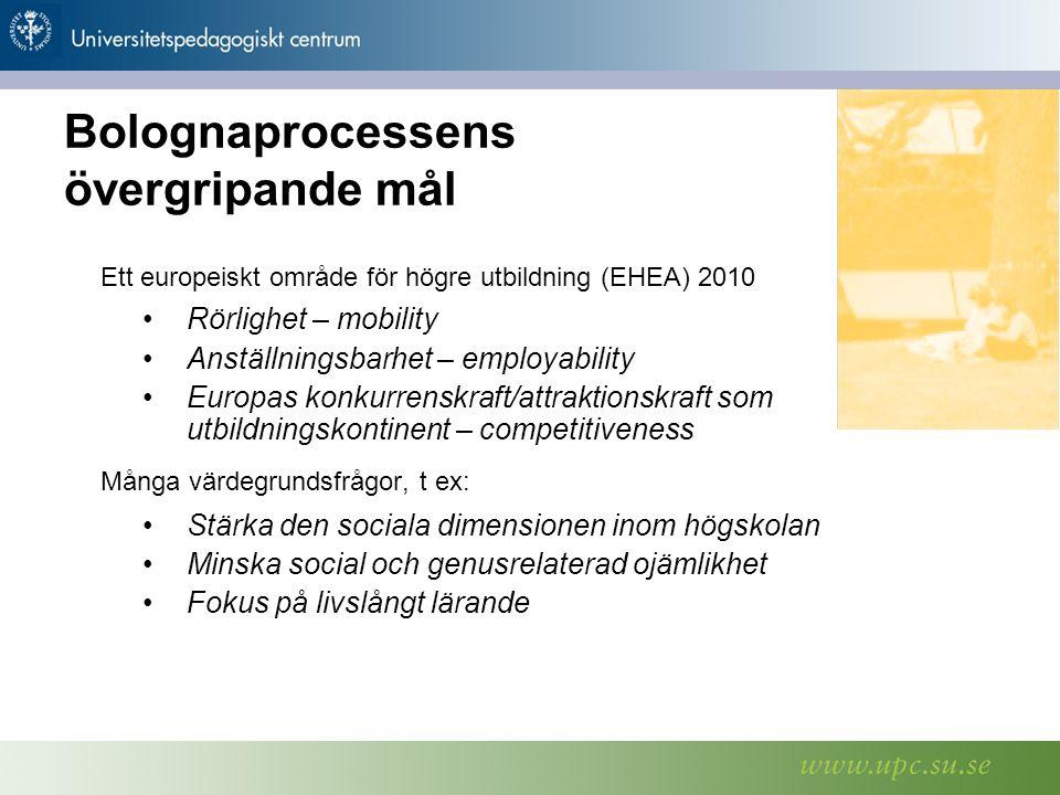 STOCKHOLMS UNIVERSITETSBIBLIOTEK Te l e f o n v x l: 0 8-1 6 2 0 0 0 F ax: 0 8-15 2 8 0 0 w w w.s u b.s u.se Bolognaprocessens övergripande mål Ett europeiskt område för högre utbildning (EHEA) 2010 Rörlighet – mobility Anställningsbarhet – employability Europas konkurrenskraft/attraktionskraft som utbildningskontinent – competitiveness Många värdegrundsfrågor, t ex: Stärka den sociala dimensionen inom högskolan Minska social och genusrelaterad ojämlikhet Fokus på livslångt lärande