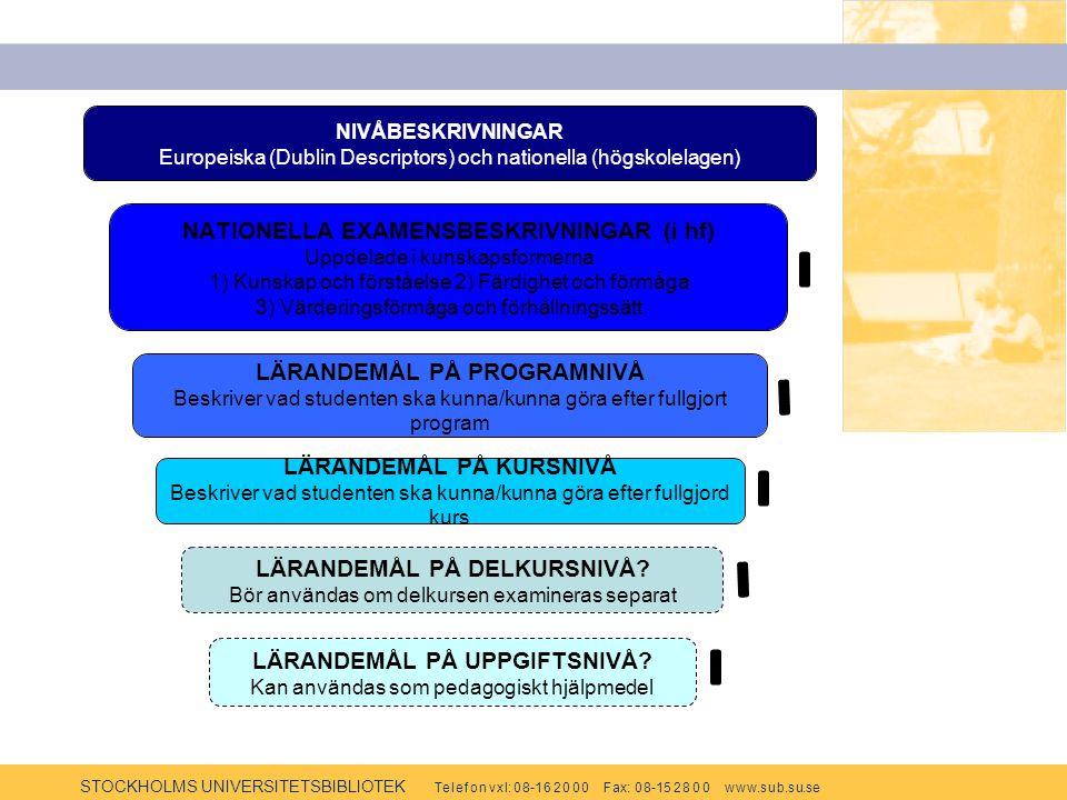 STOCKHOLMS UNIVERSITETSBIBLIOTEK Te l e f o n v x l: 0 8-1 6 2 0 0 0 F ax: 0 8-15 2 8 0 0 w w w.s u b.s u.se LÄRANDEMÅL PÅ PROGRAMNIVÅ Beskriver vad studenten ska kunna/kunna göra efter fullgjort program LÄRANDEMÅL PÅ KURSNIVÅ Beskriver vad studenten ska kunna/kunna göra efter fullgjord kurs LÄRANDEMÅL PÅ UPPGIFTSNIVÅ.