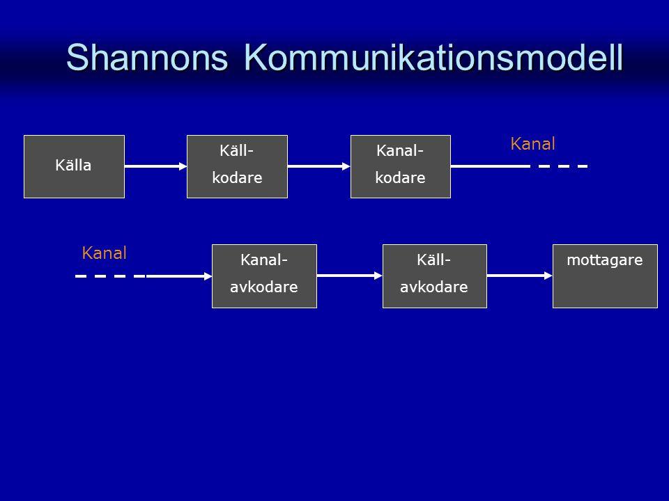 Källa Kanal- kodare Käll- kodare Kanal Käll- avkodare mottagareKanal- avkodare Kanal Shannons Kommunikationsmodell