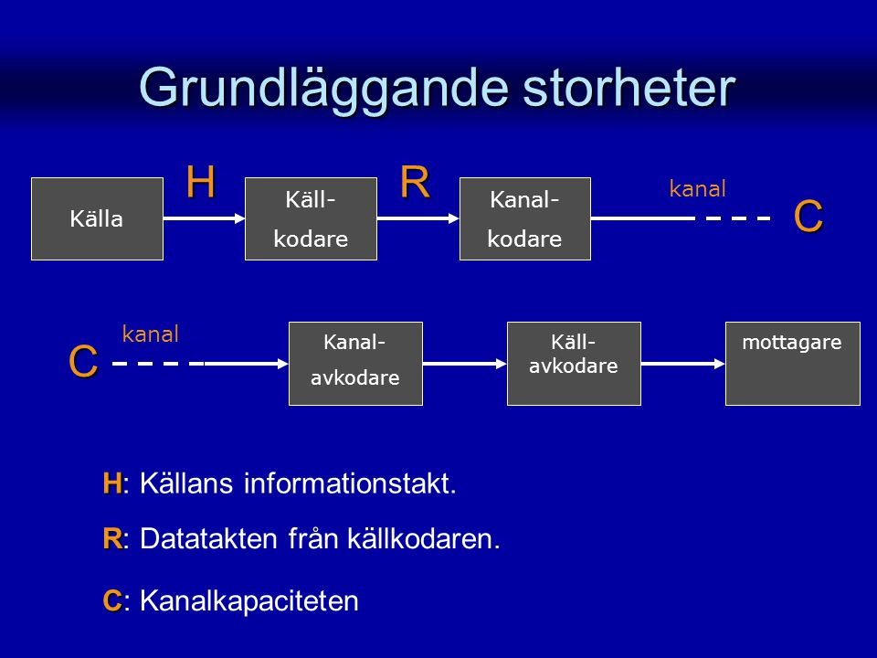 Grundläggande storheter Källa Kanal- kodare Käll- kodare kanal Käll- avkodare mottagareKanal- avkodare kanal H H: Källans informationstakt. H R R: Dat