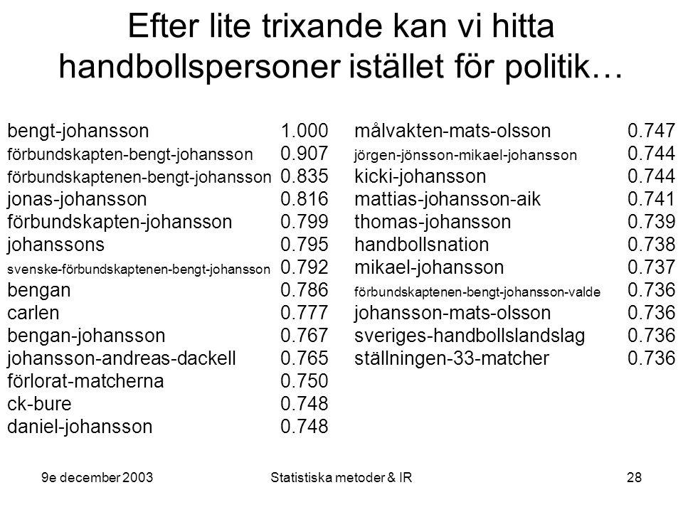 9e december 2003Statistiska metoder & IR28 Efter lite trixande kan vi hitta handbollspersoner istället för politik… bengt-johansson1.000 förbundskapten-bengt-johansson 0.907 förbundskaptenen-bengt-johansson 0.835 jonas-johansson0.816 förbundskapten-johansson0.799 johanssons0.795 svenske-förbundskaptenen-bengt-johansson 0.792 bengan0.786 carlen0.777 bengan-johansson0.767 johansson-andreas-dackell0.765 förlorat-matcherna0.750 ck-bure0.748 daniel-johansson0.748 målvakten-mats-olsson0.747 jörgen-jönsson-mikael-johansson 0.744 kicki-johansson0.744 mattias-johansson-aik0.741 thomas-johansson0.739 handbollsnation0.738 mikael-johansson0.737 förbundskaptenen-bengt-johansson-valde 0.736 johansson-mats-olsson0.736 sveriges-handbollslandslag0.736 ställningen-33-matcher0.736