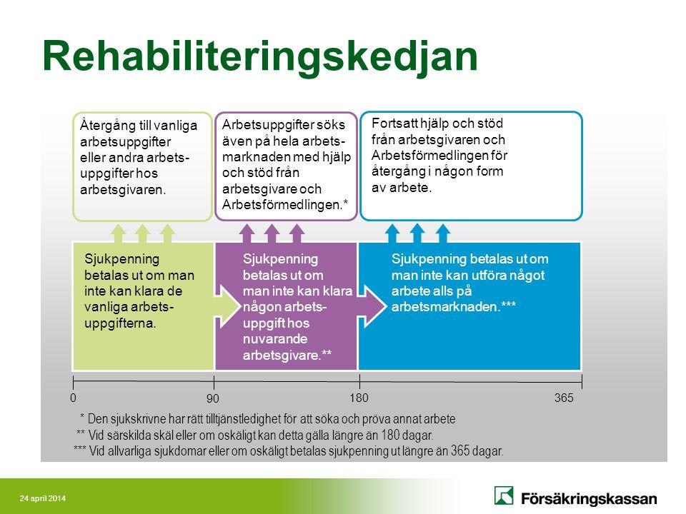24 april 2014 Så här fungerar sjukskrivningsprocessen Personlig handläggare Personligt möte/SASSAM Plan för återgång i arbete Arbetsgivarutlåtande Avstämningsmöte