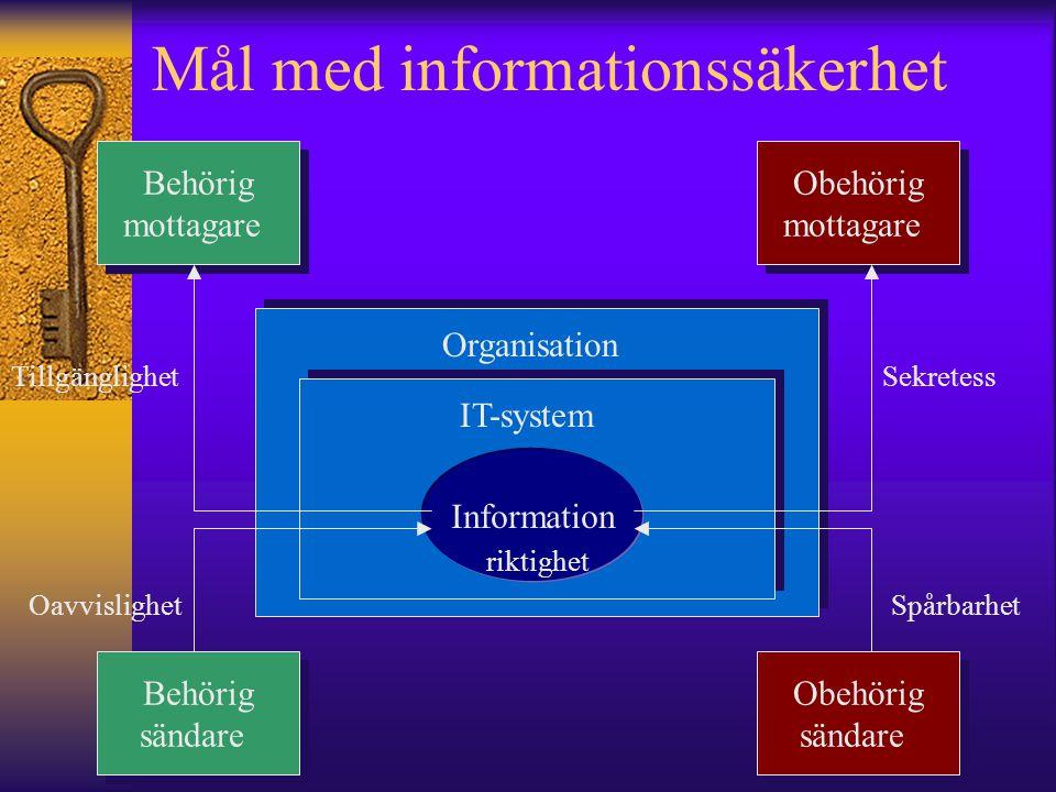 Mål med informationssäkerhet Behörig mottagare Behörig mottagare Obehörig mottagare Obehörig mottagare Behörig sändare Behörig sändare Obehörig sändar