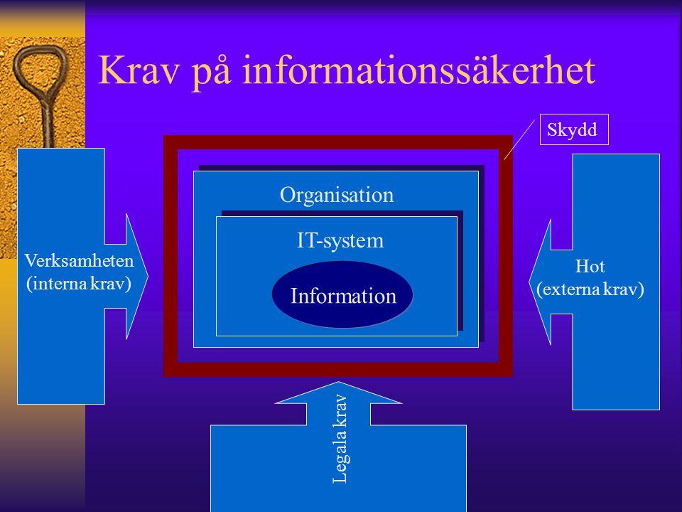 Krav på informationssäkerhet Information Organisation IT-system Skydd Verksamheten (interna krav) Hot (externa krav) Legala krav