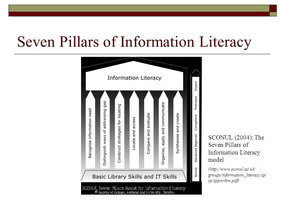 Seven Pillars of Information Literacy SCONUL (2004): The Seven Pillars of Information Literacy model (http://www.sconul.ac.uk/ groups/information_lite