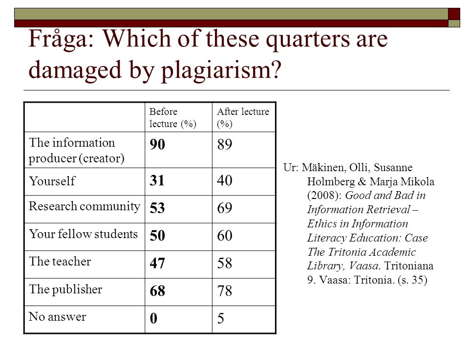 Fråga: Which of these quarters are damaged by plagiarism? Ur: Mäkinen, Olli, Susanne Holmberg & Marja Mikola (2008): Good and Bad in Information Retri