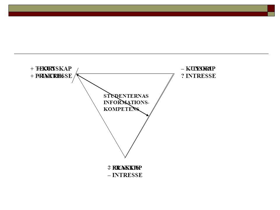 ? KUNSKAP – INTRESSE + KUNSKAP + INTRESSE – KUNSKAP ? INTRESSE STUDENTERNAS INFORMATIONS- KOMPETENS + TEORI + PRAKTIK – TEORI – PRAKTIK