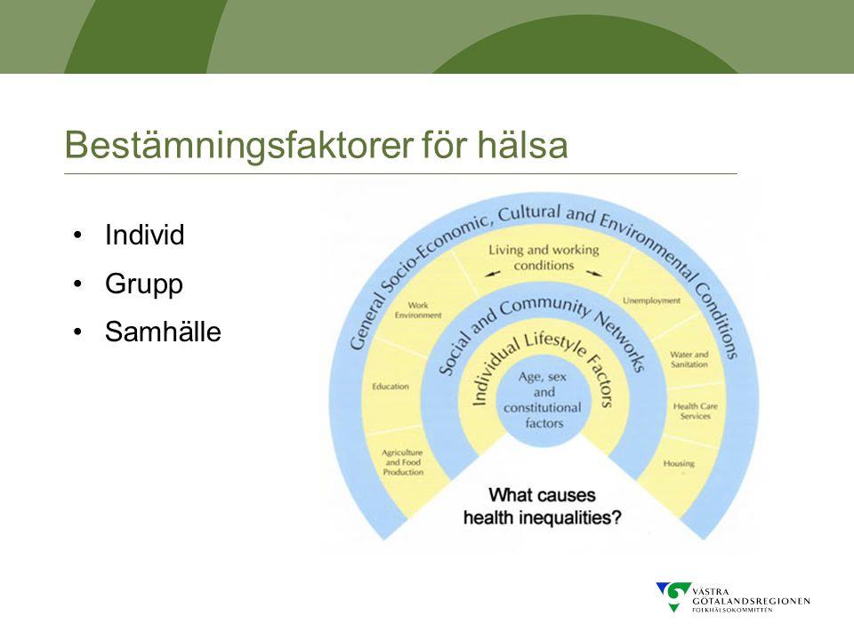 Bestämningsfaktorer för hälsa Individ Grupp Samhälle