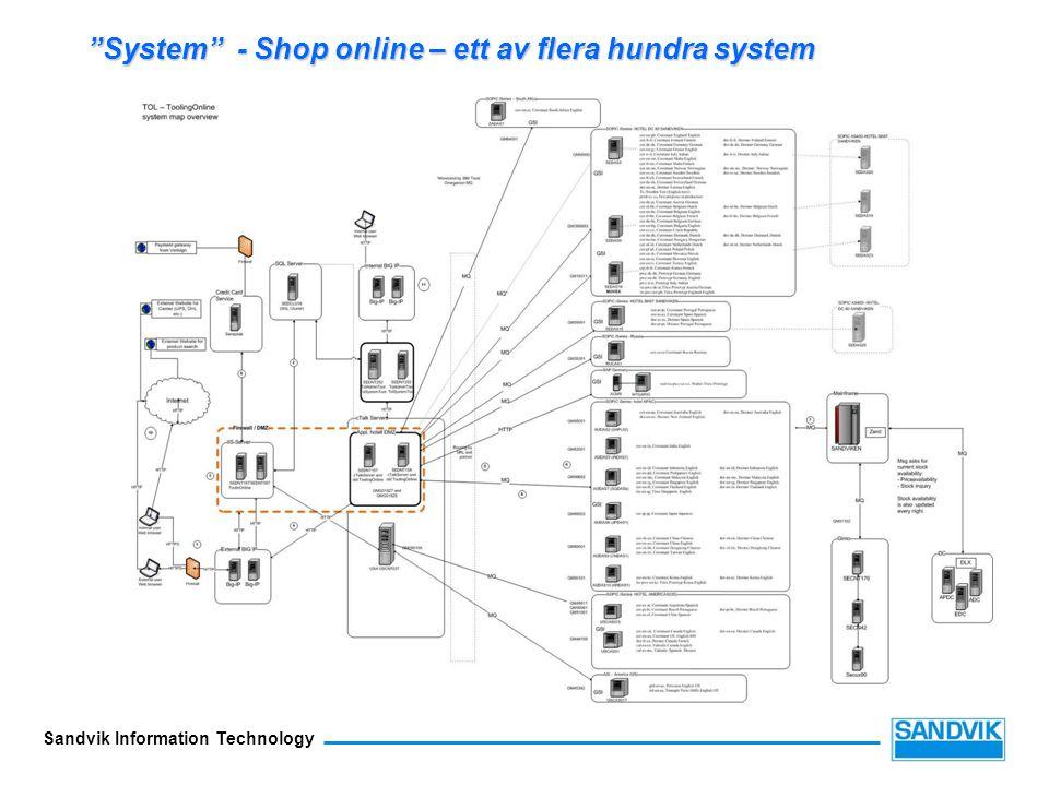 """Sandvik Information Technology """"System"""" - Shop online – ett av flera hundra system"""