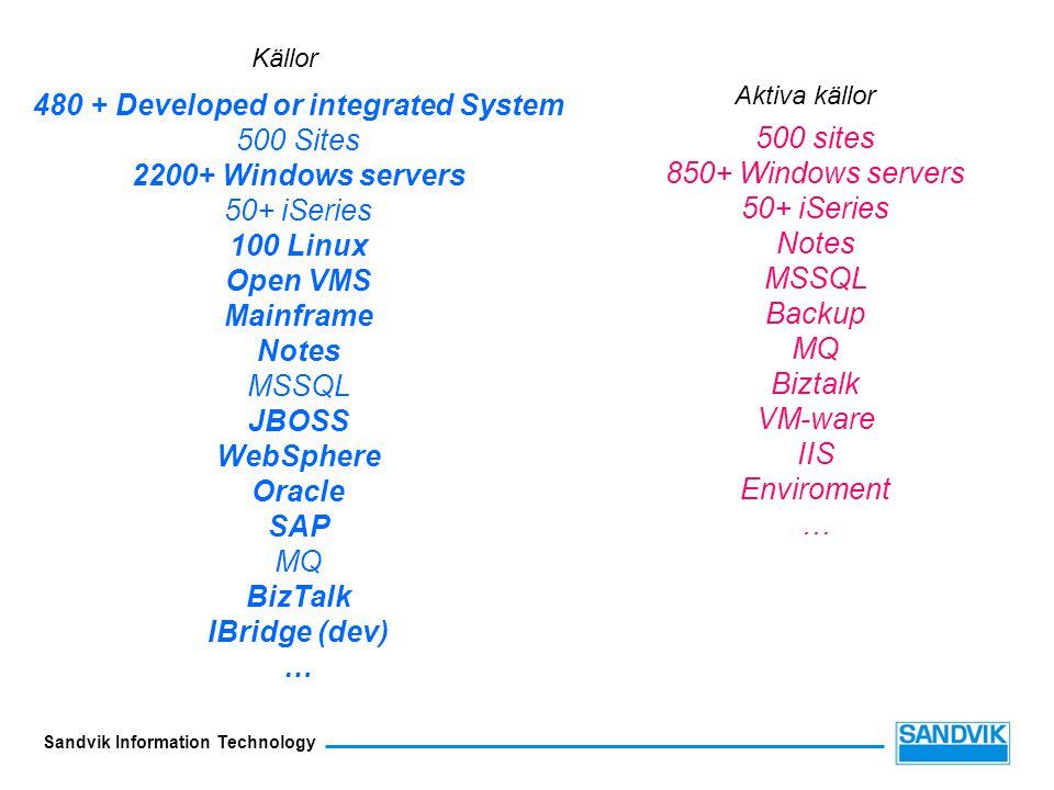 Sandvik Information Technology 480 + Developed or integrated System 500 Sites 2200+ Windows servers 50+ iSeries 100 Linux Open VMS Mainframe Notes MSSQL JBOSS WebSphere Oracle SAP MQ BizTalk IBridge (dev) … 500 sites 850+ Windows servers 50+ iSeries Notes MSSQL Backup MQ Biztalk VM-ware IIS Enviroment … Källor Aktiva källor