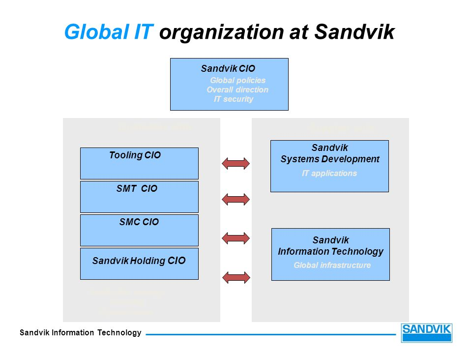 Sandvik Information Technology Sandvik CIO Tooling CIO SMT CIO SMC CIO Customer side Supplier side Sandvik Holding CIO Application strategy Sourcing S