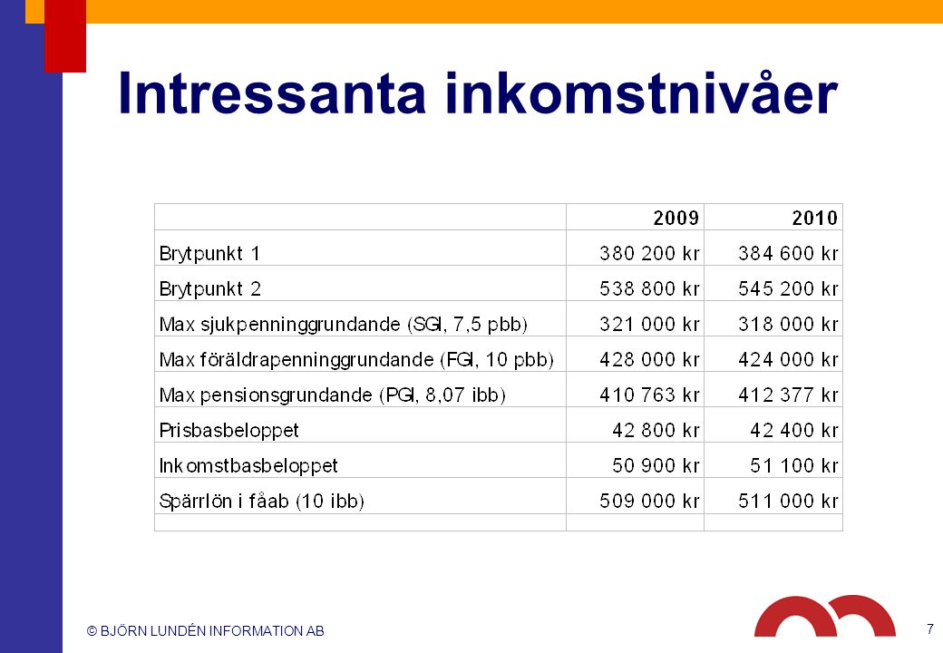 © BJÖRN LUNDÉN INFORMATION AB Intressanta inkomstnivåer 7