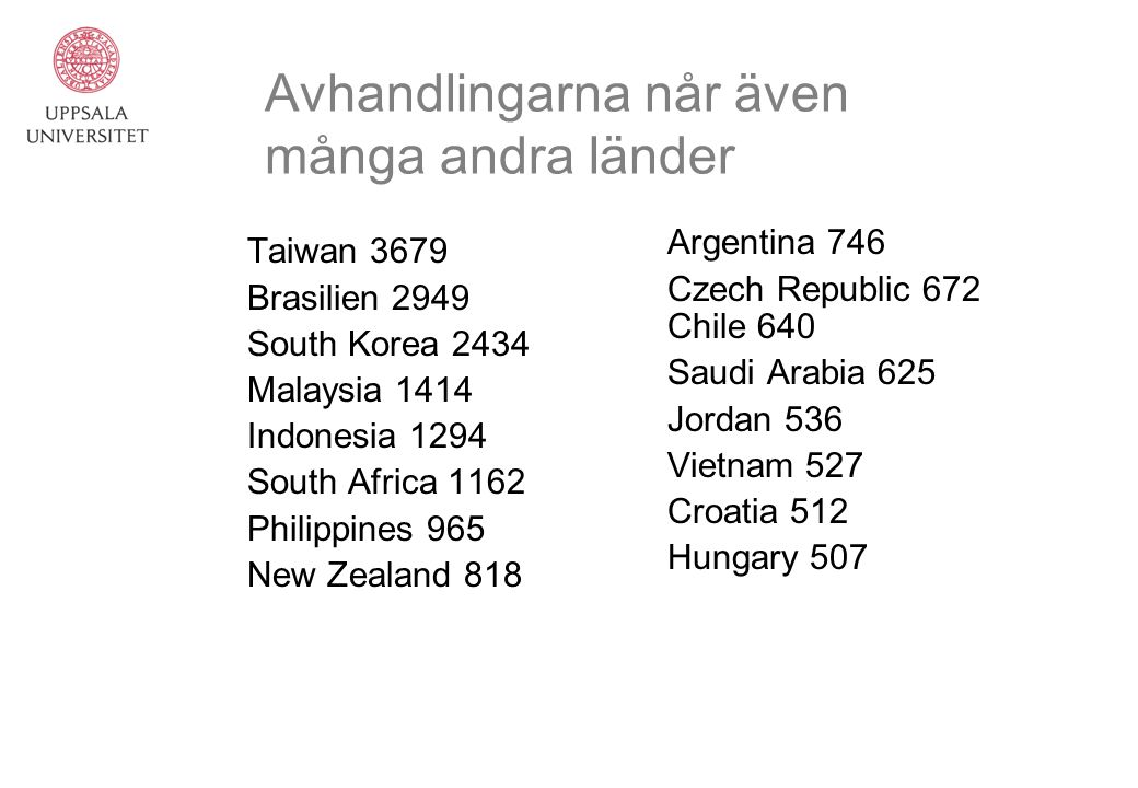 Avhandlingarna når även många andra länder Taiwan 3679 Brasilien 2949 South Korea 2434 Malaysia 1414 Indonesia 1294 South Africa 1162 Philippines 965 New Zealand 818 Argentina 746 Czech Republic 672 Chile 640 Saudi Arabia 625 Jordan 536 Vietnam 527 Croatia 512 Hungary 507