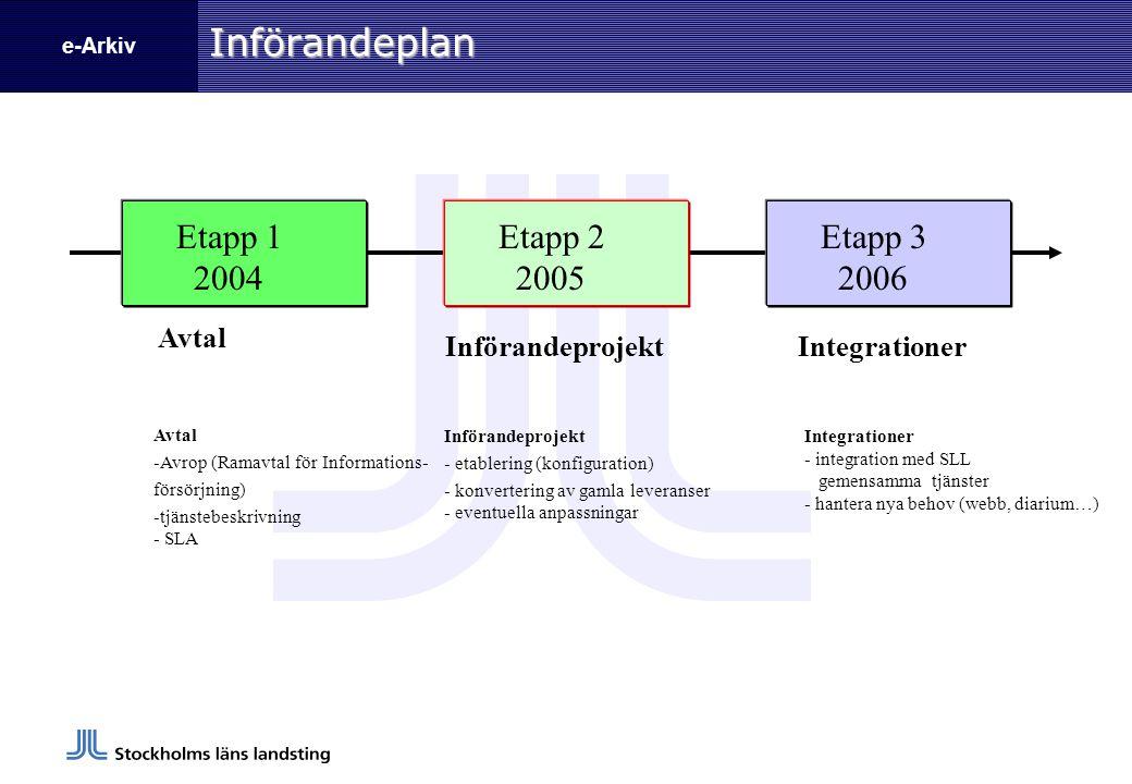 e-ArkivInförandeplan Etapp 1 2004 Avtal Etapp 2 2005 Införandeprojekt Etapp 3 2006 Integrationer Införandeprojekt - etablering (konfiguration) - konve