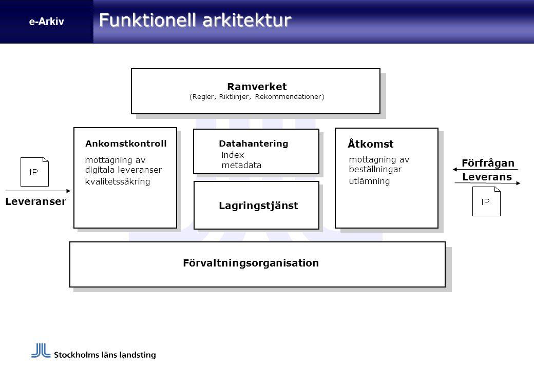 e-Arkiv Funktionell arkitektur Leveranser Leverans Ramverket (Regler, Riktlinjer, Rekommendationer) mottagning av digitala leveranser kvalitetssäkring