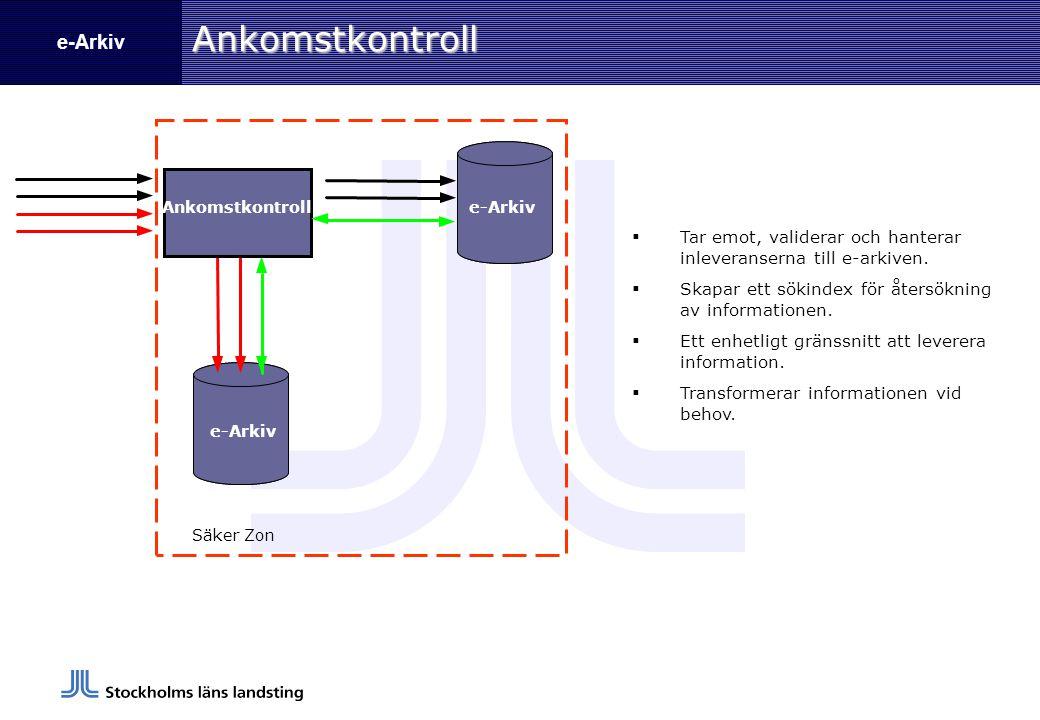 e-ArkivAnkomstkontroll BIMS Data Säker Zon  Tar emot, validerar och hanterar inleveranserna till e-arkiven.  Skapar ett sökindex för återsökning av