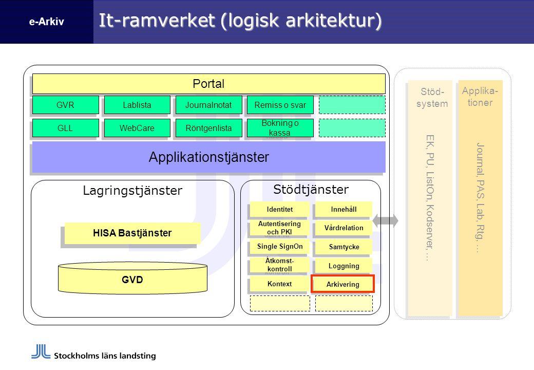 e-Arkiv Generell process Informations- analys Informations- modell XML-schemaInleverans- specifikation Leverantör skapar XML-fil för leverans Ankomstkontroll granskar leveransfilen Ankomstkontroll läser in data till e- arkivdatabas Data återsöks och accessas av personal inom SLL:s sjukvård e-arkivprojektet Leverans och drift Framtagning av leveransprocess Förberedelse drift/produktion/förvaltning