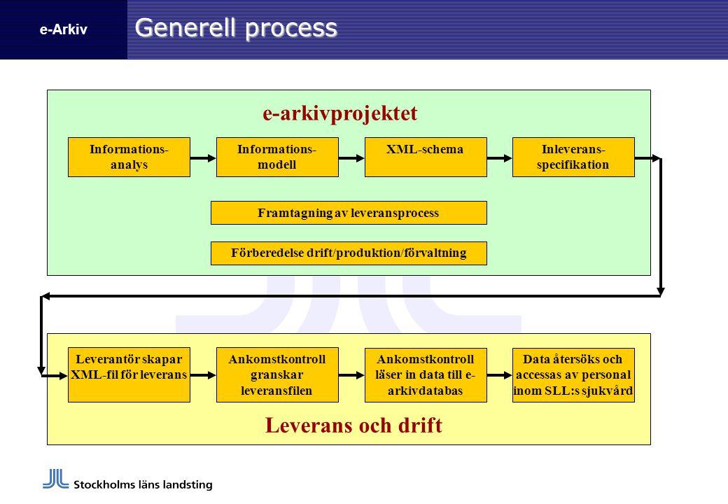 e-Arkiv Generell process Informations- analys Informations- modell XML-schemaInleverans- specifikation Leverantör skapar XML-fil för leverans Ankomstk
