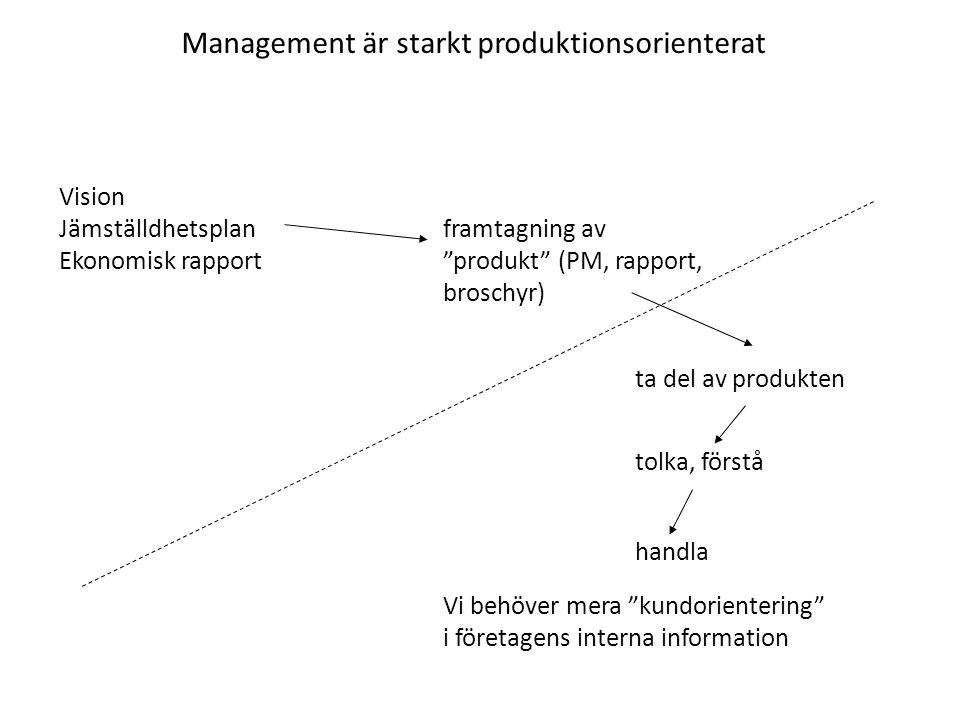 """Management är starkt produktionsorienterat Vision Jämställdhetsplanframtagning av Ekonomisk rapport""""produkt"""" (PM, rapport, broschyr) ta del av produkt"""
