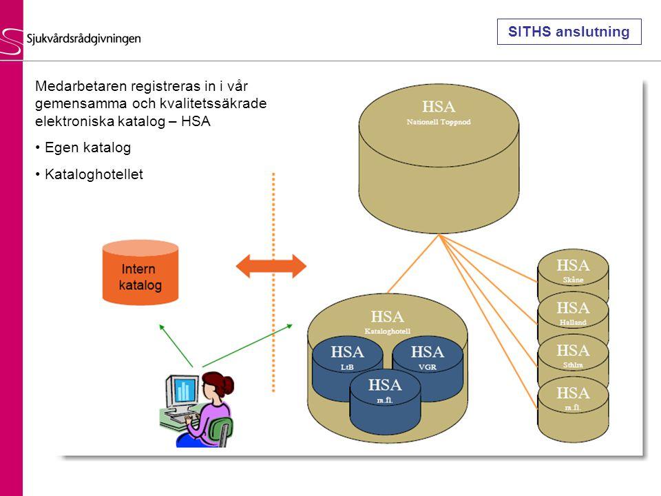 Medarbetaren registreras in i vår gemensamma och kvalitetssäkrade elektroniska katalog – HSA Egen katalog Kataloghotellet SITHS anslutning