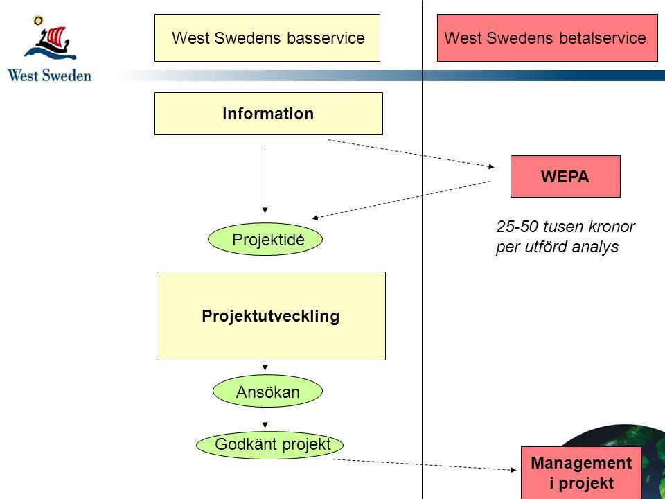 Information WEPA Projektutveckling Godkänt projekt Projektidé Ansökan West Swedens basserviceWest Swedens betalservice Management i projekt 25-50 tusen kronor per utförd analys