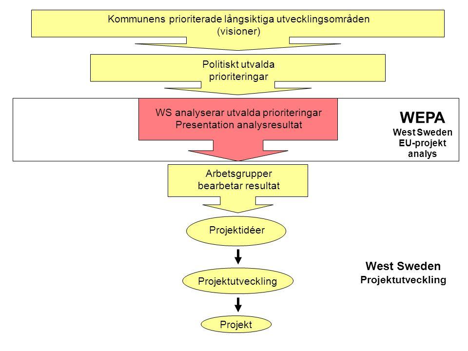 Kommunens prioriterade långsiktiga utvecklingsområden (visioner) Politiskt utvalda prioriteringar WS analyserar utvalda prioriteringar Presentation analysresultat Arbetsgrupper bearbetar resultat WEPA West Sweden EU-projekt analys West Sweden Projektutveckling Projektidéer Projekt Projektutveckling