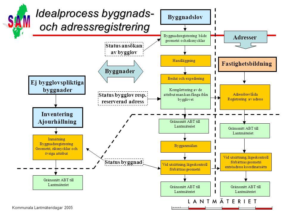 Kommunala Lantmäteridagar 2005 Idealprocess byggnads- och adressregistrering Byggnadslov Handläggning Beslut och expediering Komplettering av de attri
