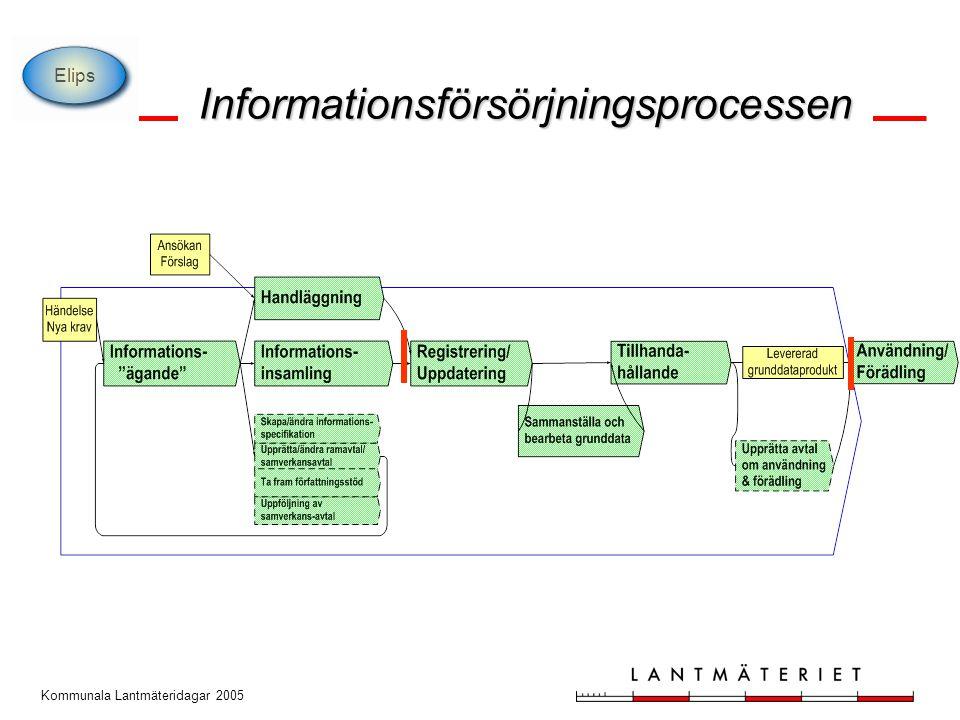 Kommunala Lantmäteridagar 2005 Gemensamt kunna nyttja och utbyta information; definiera begrepp och definitioner identifiera informationsbehovet för grunddata definitioner av de objekt som ska beskrivas överens om hur objekten ska identifieras ta fram systemoberoende modeller för utbyte av information inkl.