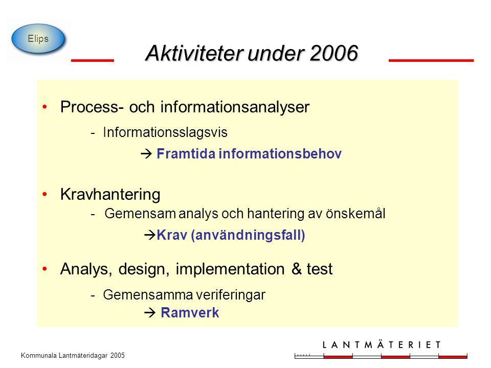 Kommunala Lantmäteridagar 2005 Process- och informationsanalyser - Informationsslagsvis  Framtida informationsbehov Kravhantering - Gemensam analys o