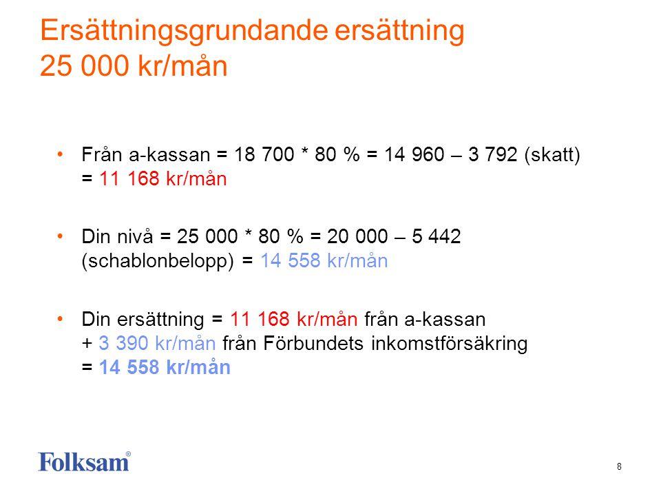 8 Ersättningsgrundande ersättning 25 000 kr/mån Från a-kassan = 18 700 * 80 % = 14 960 – 3 792 (skatt) = 11 168 kr/mån Din nivå = 25 000 * 80 % = 20 000 – 5 442 (schablonbelopp) = 14 558 kr/mån Din ersättning = 11 168 kr/mån från a-kassan + 3 390 kr/mån från Förbundets inkomstförsäkring = 14 558 kr/mån