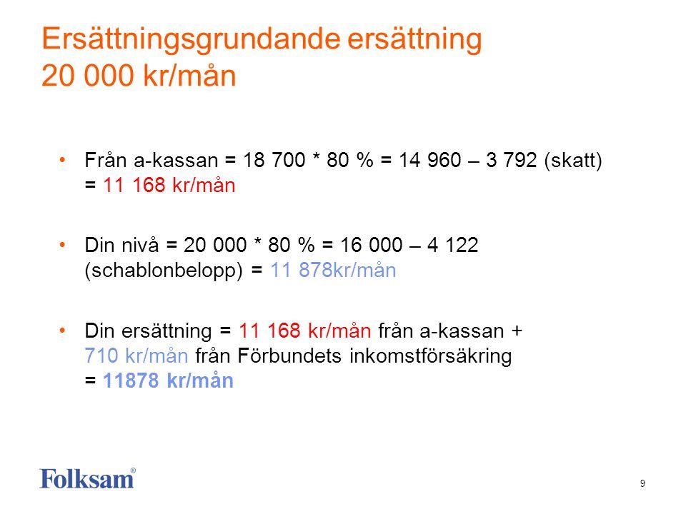9 Ersättningsgrundande ersättning 20 000 kr/mån Från a-kassan = 18 700 * 80 % = 14 960 – 3 792 (skatt) = 11 168 kr/mån Din nivå = 20 000 * 80 % = 16 000 – 4 122 (schablonbelopp) = 11 878kr/mån Din ersättning = 11 168 kr/mån från a-kassan + 710 kr/mån från Förbundets inkomstförsäkring = 11878 kr/mån