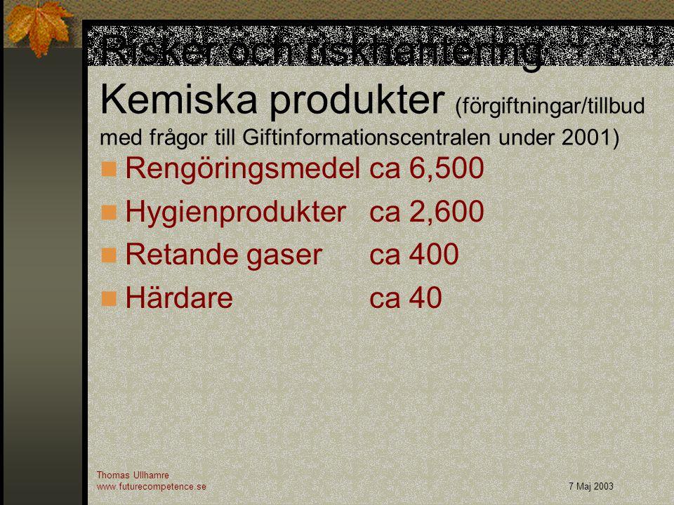 Risker och riskhantering Kemiska produkter (förgiftningar/tillbud med frågor till Giftinformationscentralen under 2001) Rengöringsmedelca 6,500 Hygien