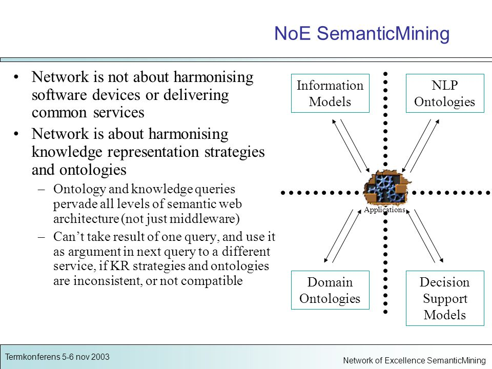 Termkonferens 5-6 nov 2003 Network of Excellence SemanticMining NoE SemanticMining Network is not about harmonising software devices or delivering common services Network is about harmonising knowledge representation strategies and ontologies –Ontology and knowledge queries pervade all levels of semantic web architecture (not just middleware) –Can't take result of one query, and use it as argument in next query to a different service, if KR strategies and ontologies are inconsistent, or not compatible Domain Ontologies Information Models Decision Support Models NLP Ontologies Applications