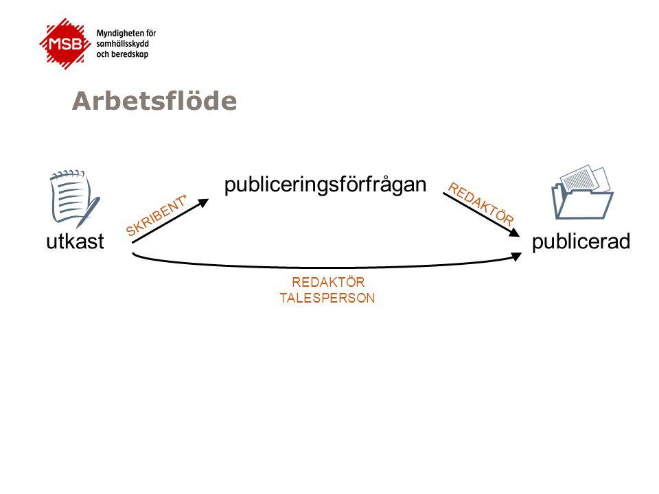 publiceringsförfrågan REDAKTÖR TALESPERSON utkast publicerad Arbetsflöde SKRIBENT*