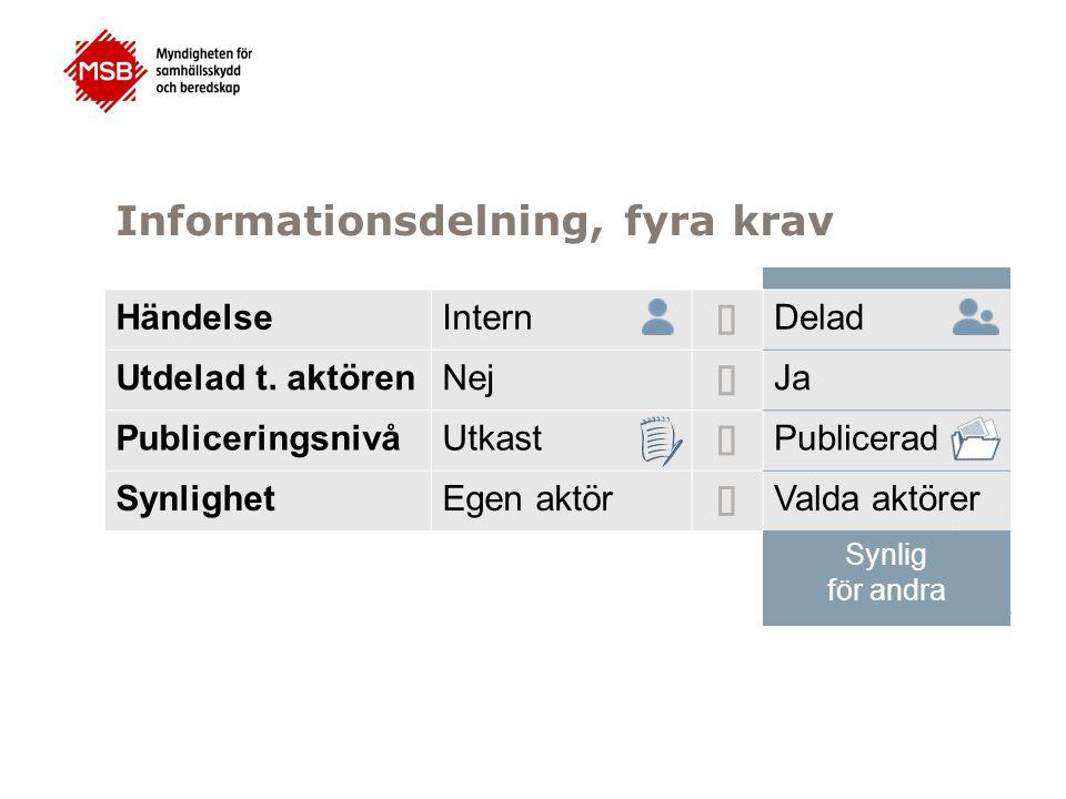 Informationsdelning, fyra krav HändelseIntern  Delad Utdelad t. aktörenNej  Ja PubliceringsnivåUtkast  Publicerad SynlighetEgen aktör  Valda aktör