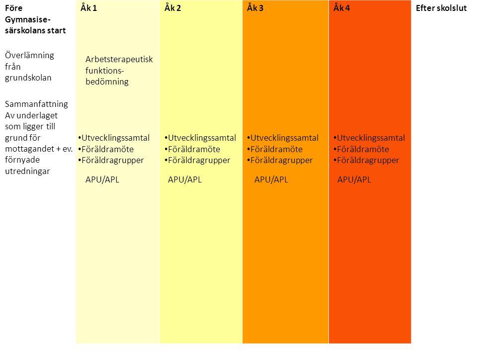APU / APL Arbetsplatsförlagd utbildning/lärande APU processen Förberedelse -elev (APU-uppgifter) -handledare (informationsbrev, APU utvärderingsinstrument) Anskaffning -kontakter (bra urval, möjlighet till relevant placering) -framtidsplanering (förutsättningar till arbete) -måluppfyllelse (kursmål, betygskriterier) Genomförande -besök (se att allt fungerar, möjlighet till justeringar och frågor på plats) -utvärdering ( bedömning av elevens förmågor och begränsningar i en arbetssituation) -bedömning (bedömning av elevens fungerande /genomförande i relation till uppsatta mål) Återkoppling och bearbetning av erfarenheter från APU via skoluppgifter (under och efter APU) Samverkan mellan skola och handledare.